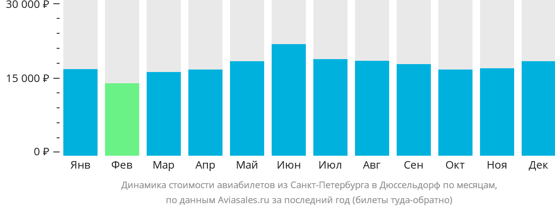 Динамика стоимости авиабилетов из Санкт-Петербурга в Дюссельдорф по месяцам