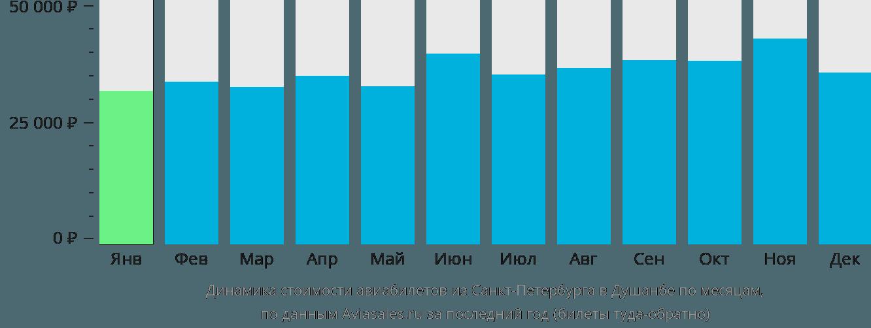 Динамика стоимости авиабилетов из Санкт-Петербурга в Душанбе по месяцам