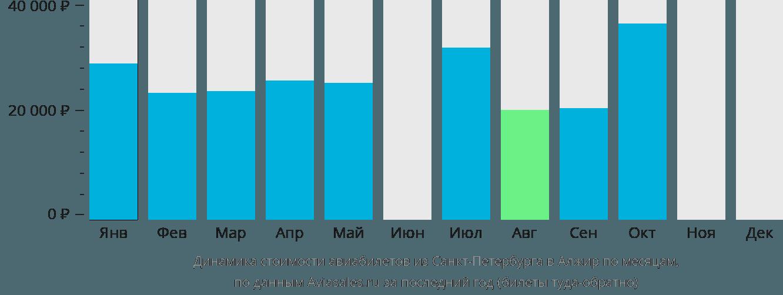 Динамика стоимости авиабилетов из Санкт-Петербурга в Алжир по месяцам