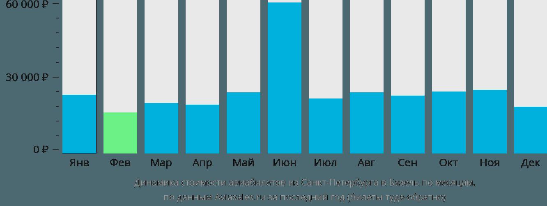 Динамика стоимости авиабилетов из Санкт-Петербурга в Базель по месяцам