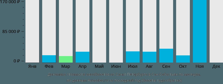 Динамика стоимости авиабилетов из Санкт-Петербурга в Сан-Себастьян по месяцам