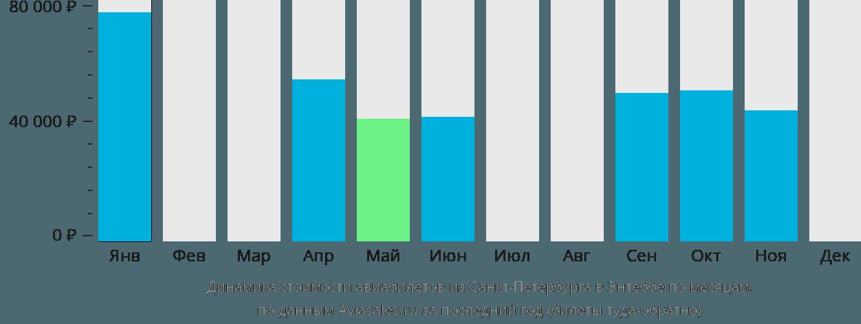 Динамика стоимости авиабилетов из Санкт-Петербурга в Энтеббе по месяцам