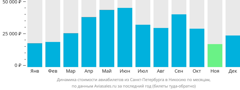 Динамика стоимости авиабилетов из Санкт-Петербурга в Никосию по месяцам