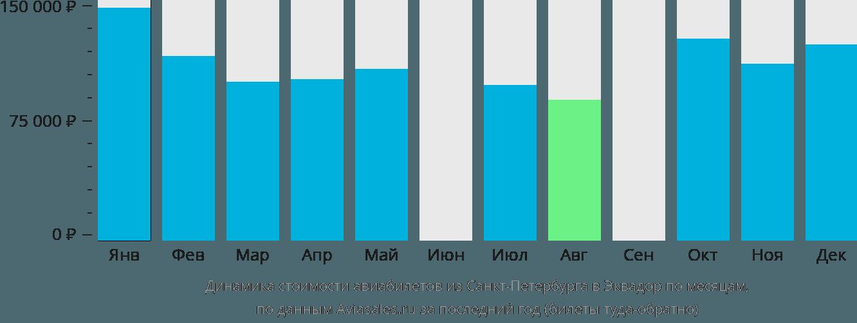 Динамика стоимости авиабилетов из Санкт-Петербурга в Эквадор по месяцам