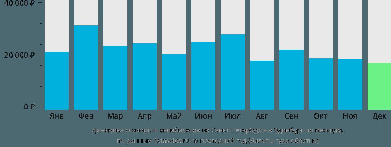 Динамика стоимости авиабилетов из Санкт-Петербурга в Эдинбург по месяцам