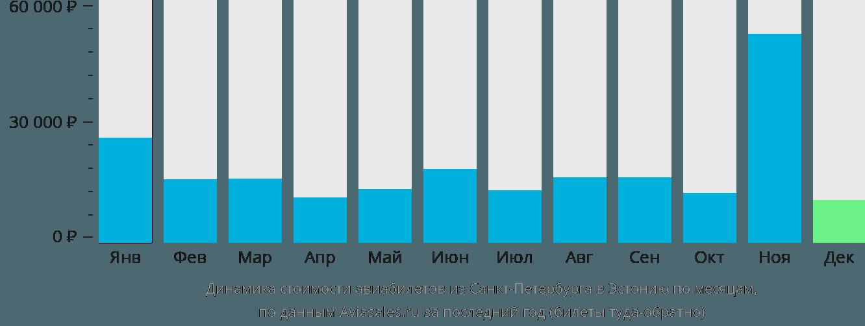 Динамика стоимости авиабилетов из Санкт-Петербурга в Эстонию по месяцам