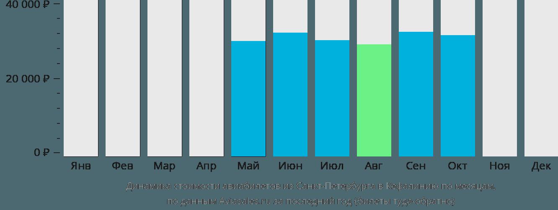 Динамика стоимости авиабилетов из Санкт-Петербурга в Кефалинию по месяцам