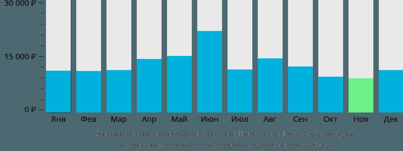 Динамика стоимости авиабилетов из Санкт-Петербурга в Белгород по месяцам