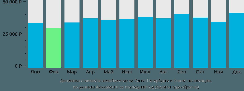 Динамика стоимости авиабилетов из Санкт-Петербурга в Египет по месяцам