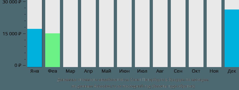 Динамика стоимости авиабилетов из Санкт-Петербурга в Эрзурум по месяцам