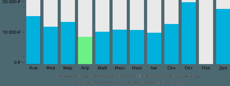 Динамика стоимости авиабилетов из Санкт-Петербурга в Элисту по месяцам