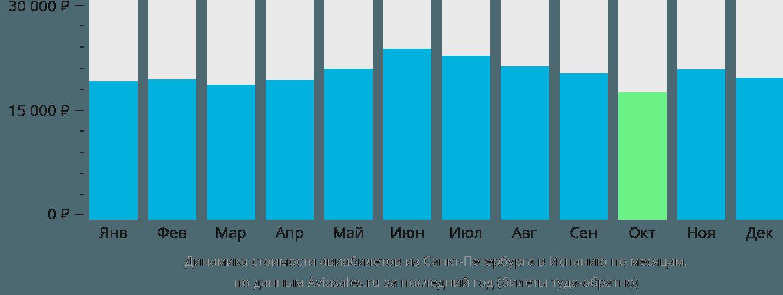 Динамика стоимости авиабилетов из Санкт-Петербурга в Испанию по месяцам