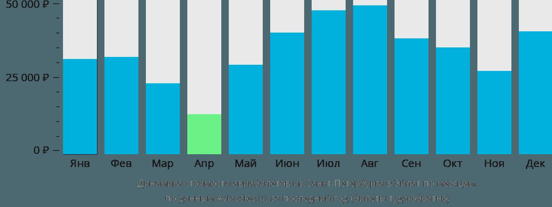 Динамика стоимости авиабилетов из Санкт-Петербурга в Эйлат по месяцам
