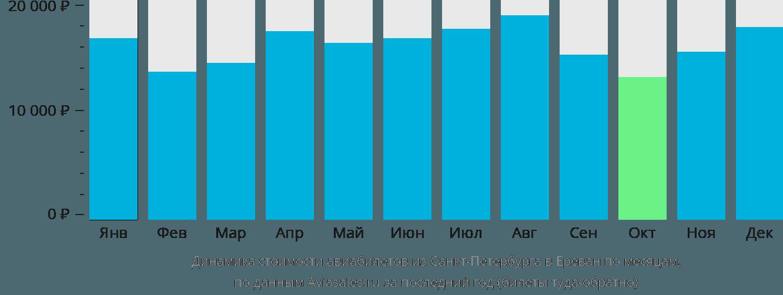 Динамика стоимости авиабилетов из Санкт-Петербурга в Ереван по месяцам