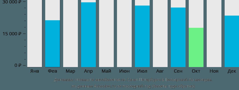 Динамика стоимости авиабилетов из Санкт-Петербурга в Белоярский по месяцам