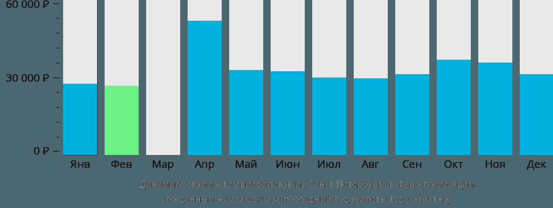 Динамика стоимости авиабилетов из Санкт-Петербурга на Фарерские острова по месяцам