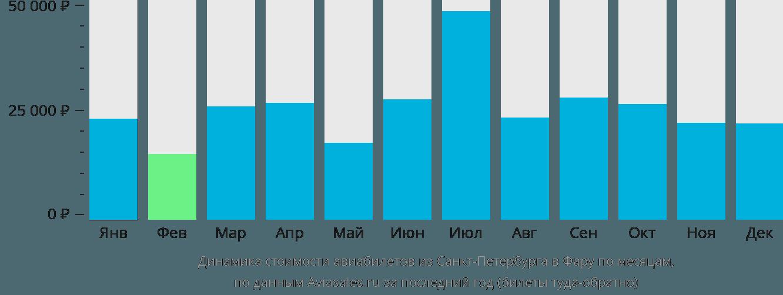 Динамика стоимости авиабилетов из Санкт-Петербурга в Фару по месяцам