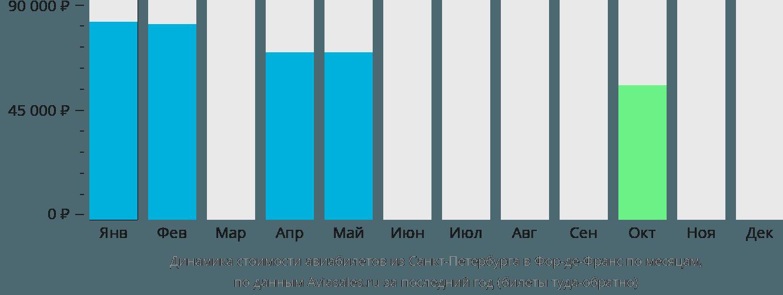 Динамика стоимости авиабилетов из Санкт-Петербурга в Фор-де-Франс по месяцам