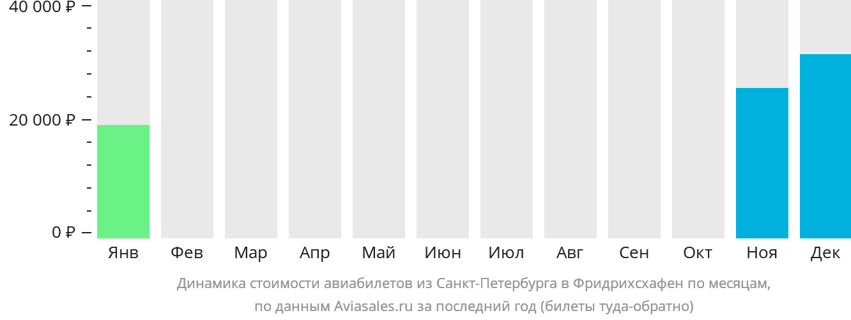Динамика стоимости авиабилетов из Санкт-Петербурга в Фридрихсхафен по месяцам