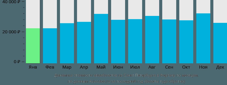 Динамика стоимости авиабилетов из Санкт-Петербурга в Фергану по месяцам