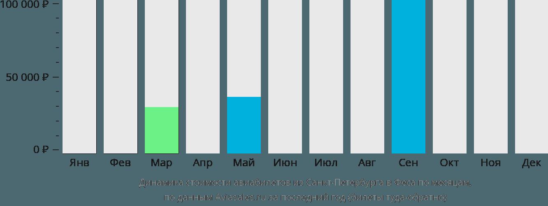 Динамика стоимости авиабилетов из Санкт-Петербурга в Феса по месяцам