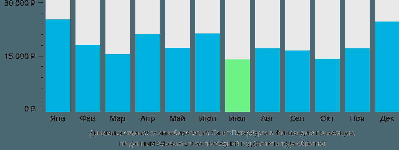 Динамика стоимости авиабилетов из Санкт-Петербурга в Финляндию по месяцам