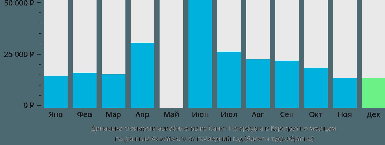 Динамика стоимости авиабилетов из Санкт-Петербурга в Карлсруэ по месяцам