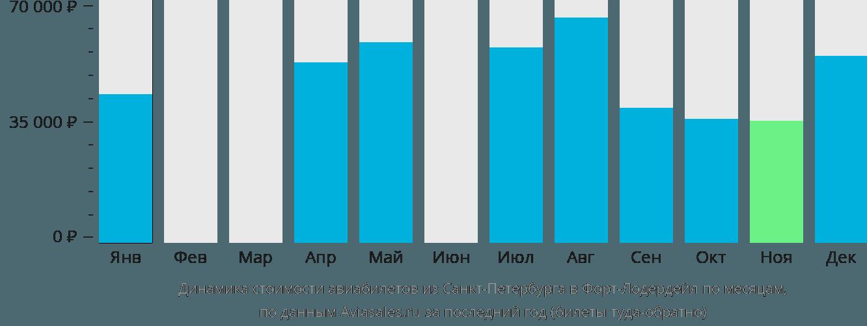Динамика стоимости авиабилетов из Санкт-Петербурга в Форт-Лодердейл по месяцам