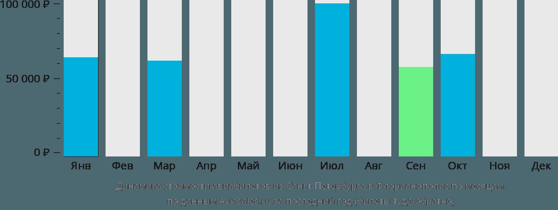 Динамика стоимости авиабилетов из Санкт-Петербурга в Флорианополис по месяцам