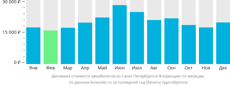 Динамика стоимости авиабилетов из Санкт-Петербурга в Флоренцию по месяцам