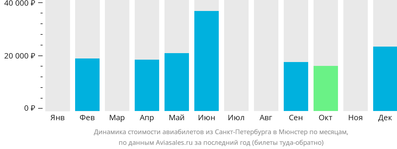 Динамика стоимости авиабилетов из Санкт-Петербурга в Мюнстер по месяцам