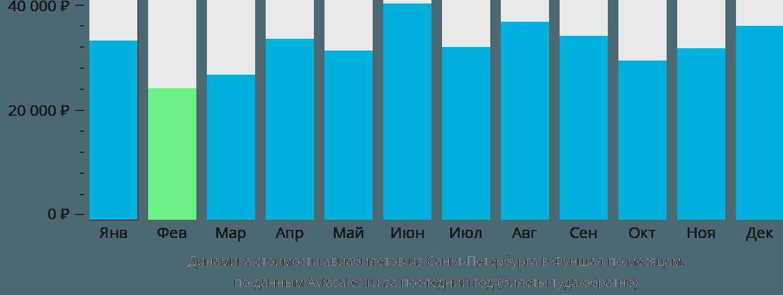 Динамика стоимости авиабилетов из Санкт-Петербурга в Фуншал по месяцам