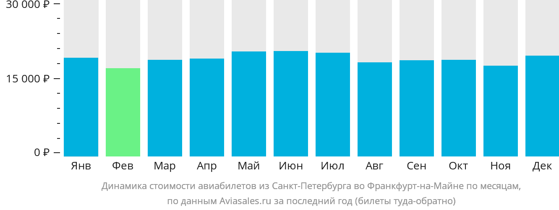 Динамика стоимости авиабилетов из Санкт-Петербурга во Франкфурт-на-Майне по месяцам