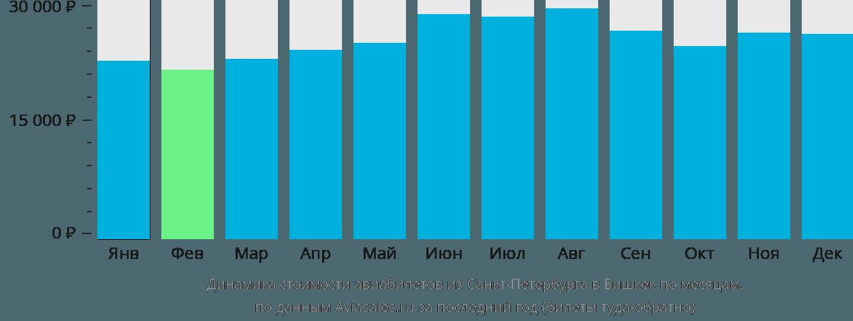 Динамика стоимости авиабилетов из Санкт-Петербурга в Бишкек по месяцам