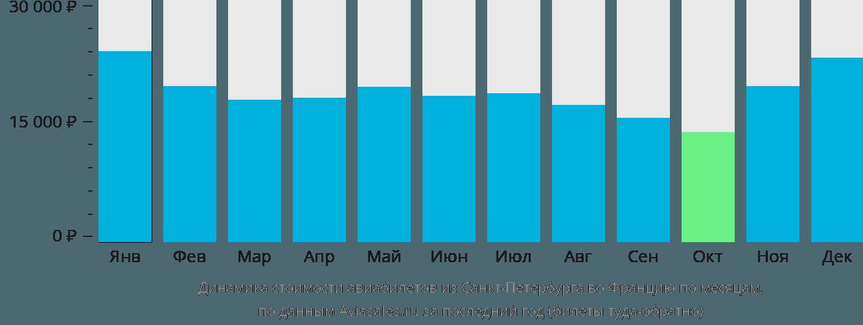 Динамика стоимости авиабилетов из Санкт-Петербурга во Францию по месяцам