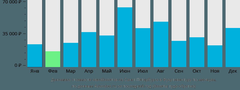 Динамика стоимости авиабилетов из Санкт-Петербурга в Фуэртевентуру по месяцам