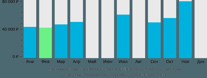 Динамика стоимости авиабилетов из Санкт-Петербурга в Фукуоку по месяцам