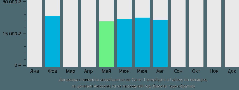 Динамика стоимости авиабилетов из Санкт-Петербурга в Габалу по месяцам