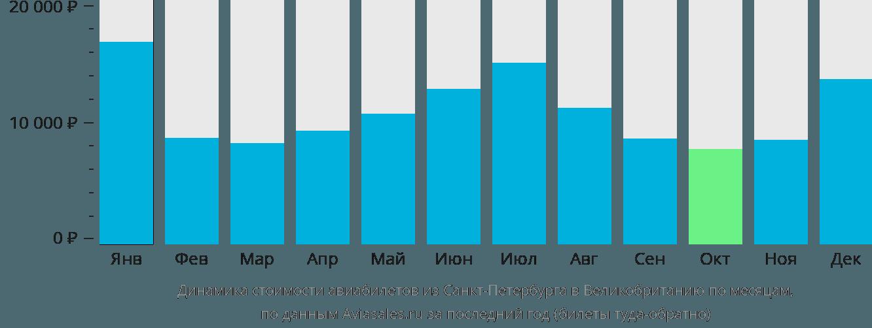 Динамика стоимости авиабилетов из Санкт-Петербурга в Великобританию по месяцам