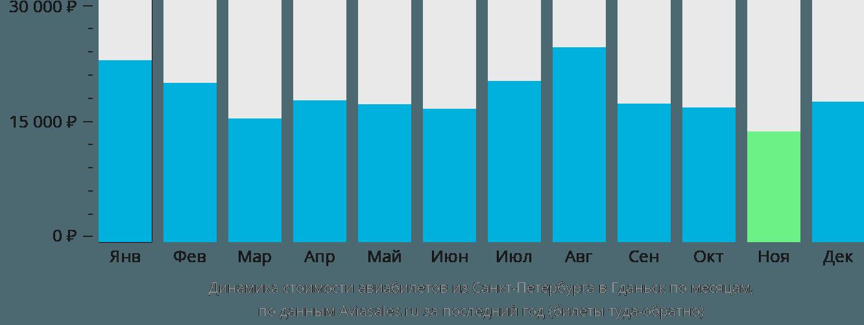Динамика стоимости авиабилетов из Санкт-Петербурга в Гданьск по месяцам