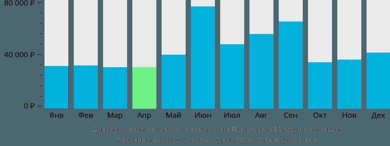 Динамика стоимости авиабилетов из Санкт-Петербурга в Магадан по месяцам