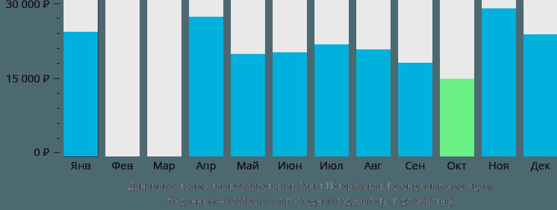 Динамика стоимости авиабилетов из Санкт-Петербурга в Геленджик по месяцам