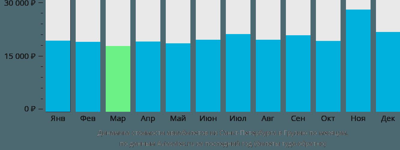 Динамика стоимости авиабилетов из Санкт-Петербурга в Грузию по месяцам