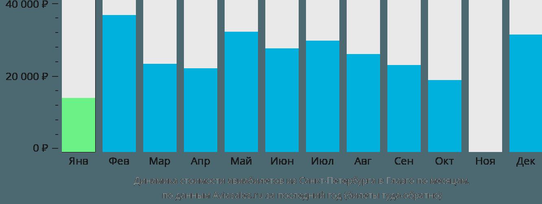 Динамика стоимости авиабилетов из Санкт-Петербурга в Глазго по месяцам
