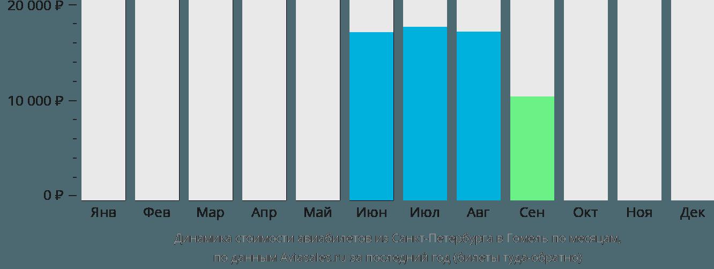 Динамика стоимости авиабилетов из Санкт-Петербурга в Гомель по месяцам