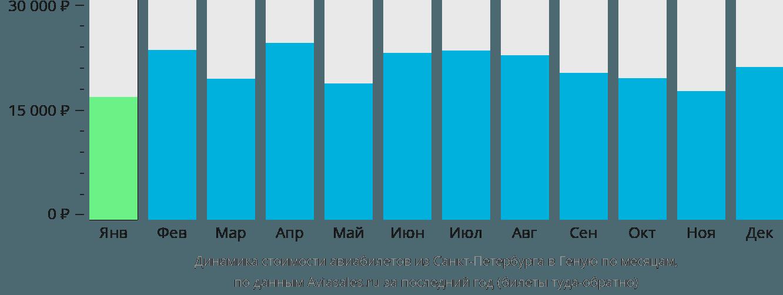 Динамика стоимости авиабилетов из Санкт-Петербурга в Геную по месяцам