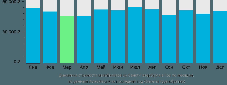 Динамика стоимости авиабилетов из Санкт-Петербурга в Гоа по месяцам