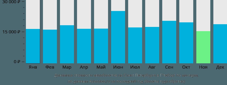Динамика стоимости авиабилетов из Санкт-Петербурга в Гётеборг по месяцам