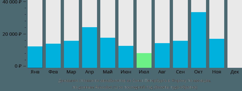 Динамика стоимости авиабилетов из Санкт-Петербурга в Жирону по месяцам