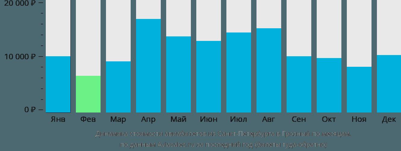 Динамика стоимости авиабилетов из Санкт-Петербурга в Грозный по месяцам